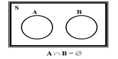 21 definicin axiomas y teoremas los dos eventos a y b entonces pa u b significa la probabilidad de que ocurran a o b si representamos los eventos a y b en un diagrama de venn con ccuart Choice Image