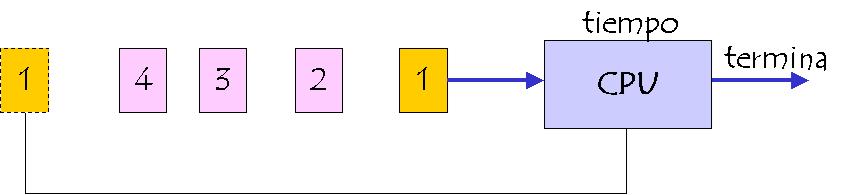 Estrategias de Planificación del Procesador
