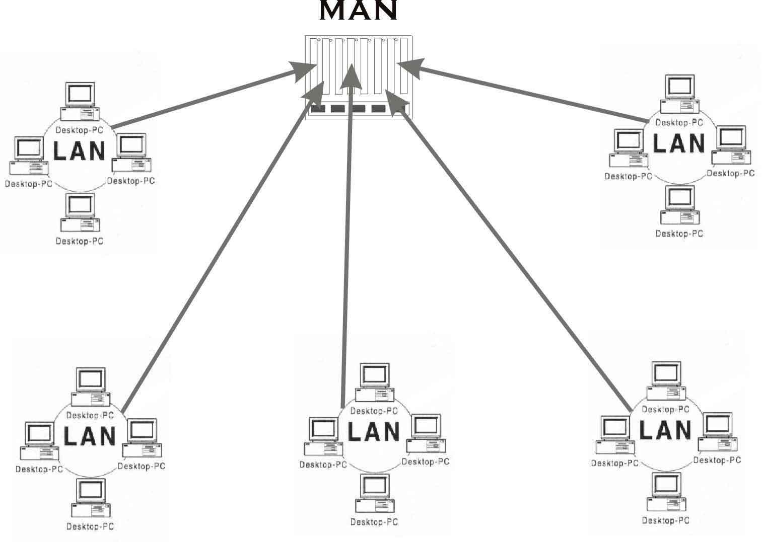 1 3 6 tipos de redes  lan  man  wan
