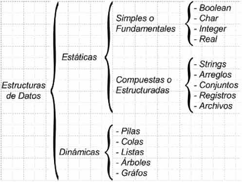 Estructuras De Datos Estáticas Y Dinámicas